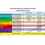 MAS New Baggage Charges and Ruling