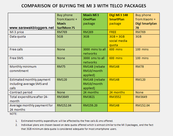 Comparison of Mi 3 packages