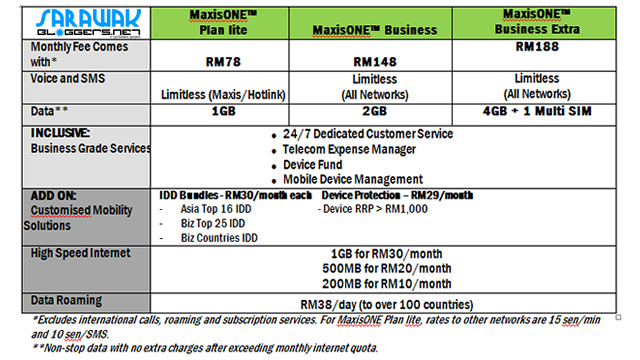 The MaxisOne Business in a nutshell