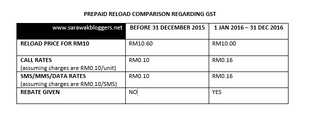 Prepaid reload comparison